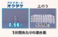 防水板(止水板)アピアガードオクダケと土のう 1分あたりの漏水量